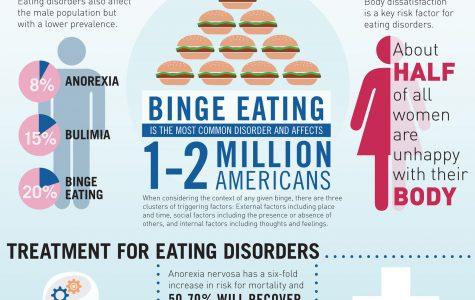 Eating disorders threaten student health